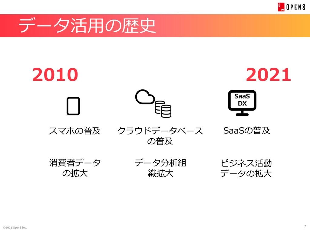 7 ©2021 Open8 Inc. データ活⽤の歴史 2021 2010 スマホの普及 クラ...
