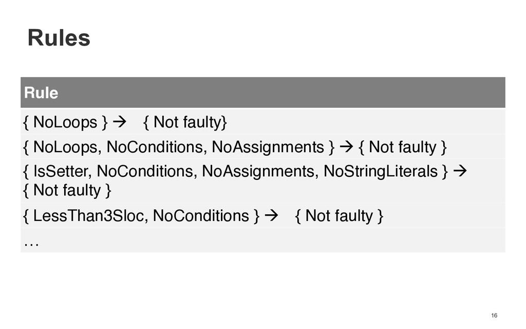 16 Rule { NoLoops } ! { Not faulty} { NoLoops, ...