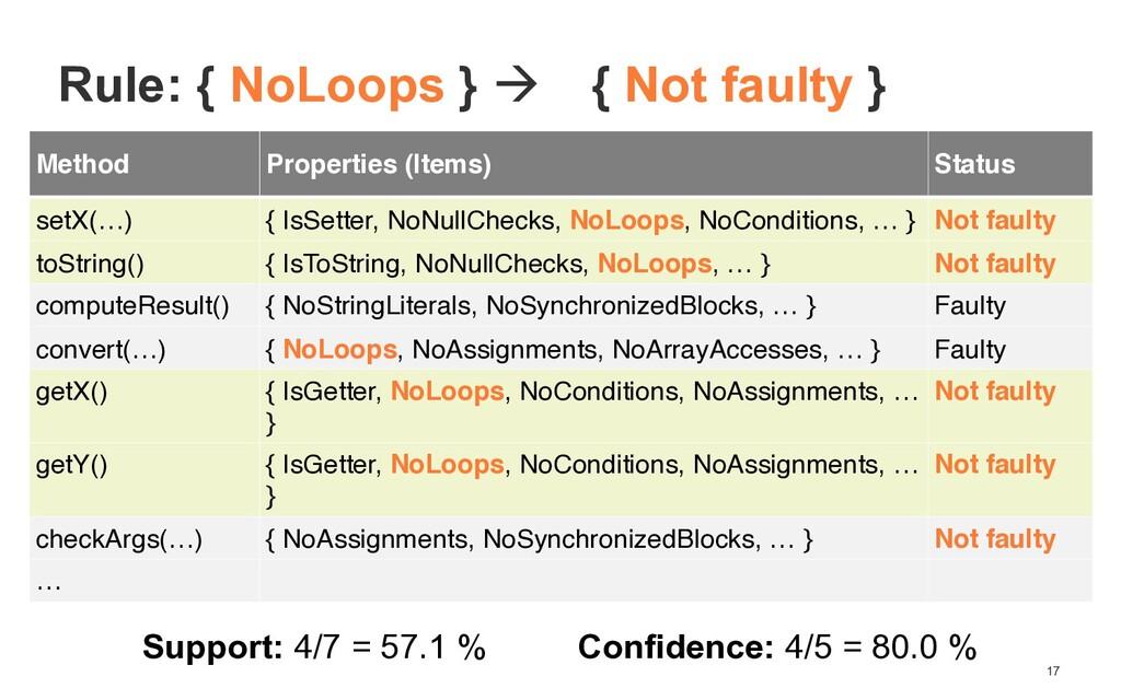17 Method Properties (Items) Status setX(…) { I...