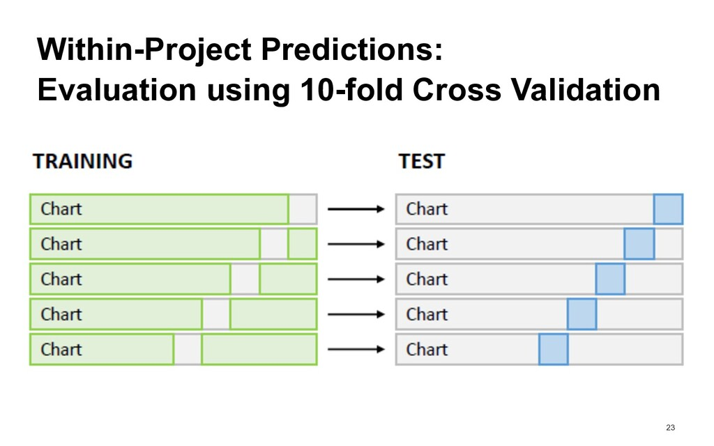 23 Evaluation using 10-fold Cross Validation Wi...