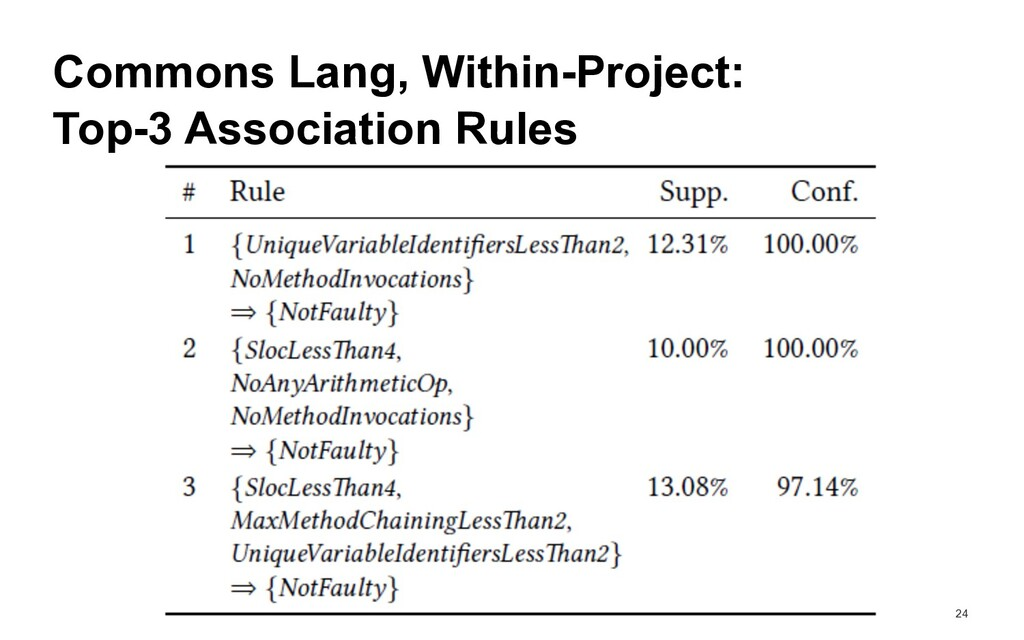 24 Top-3 Association Rules Commons Lang, Within...