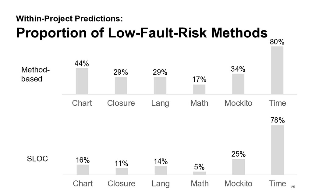 25 Proportion of Low-Fault-Risk Methods Within-...