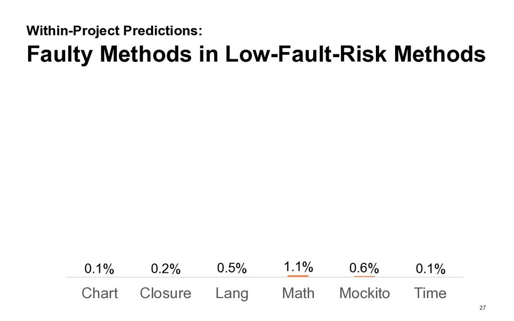 27 Faulty Methods in Low-Fault-Risk Methods Wit...