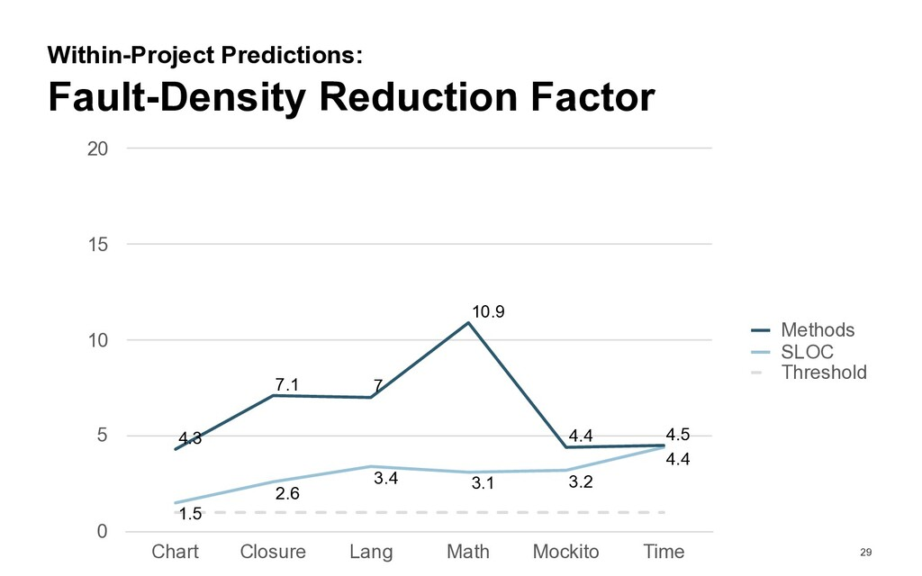 29 Fault-Density Reduction Factor Within-Projec...