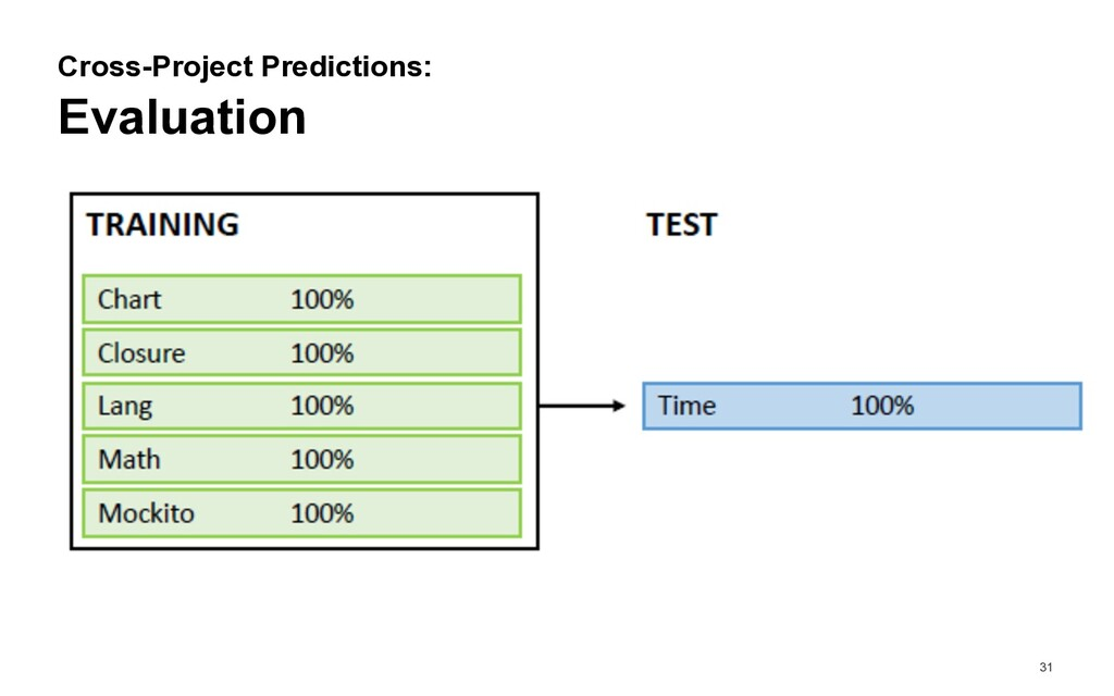 31 Evaluation Cross-Project Predictions: