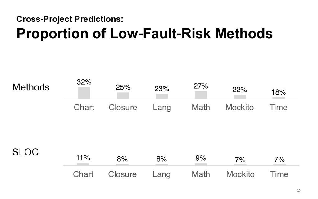 32 Proportion of Low-Fault-Risk Methods Cross-P...