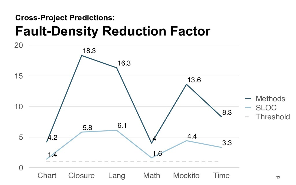 33 Fault-Density Reduction Factor Cross-Project...