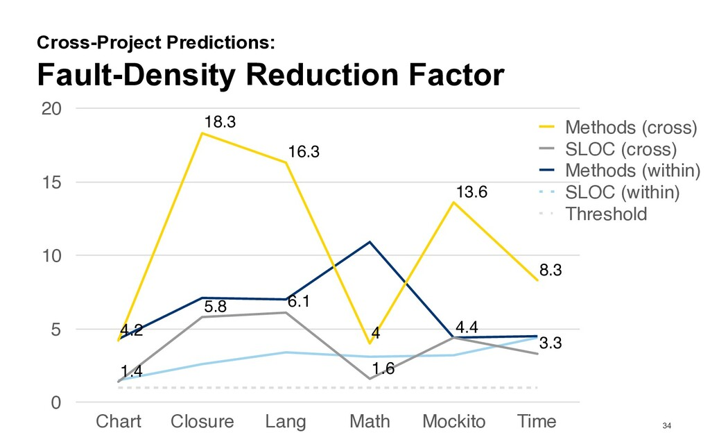34 Fault-Density Reduction Factor Cross-Project...