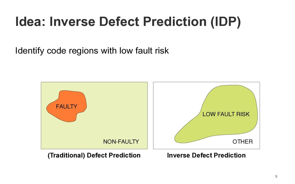 Identify code regions with low fault risk 5 Ide...