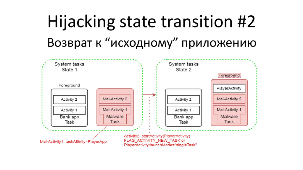 """Hijacking state transition #2 Возврат к """"исходн..."""