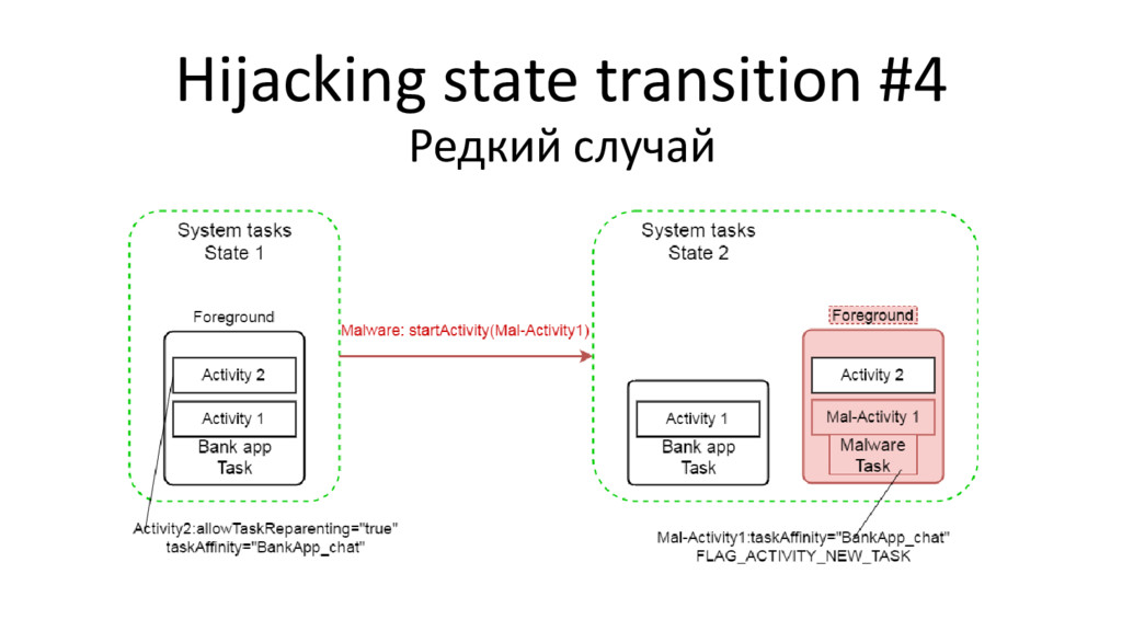 Hijacking state transition #4 Редкий случай