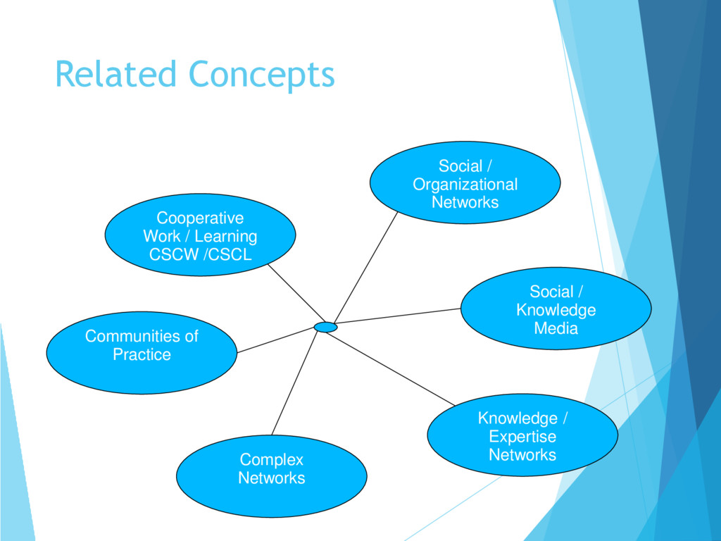 Related Concepts Cooperative Work / Learning CS...