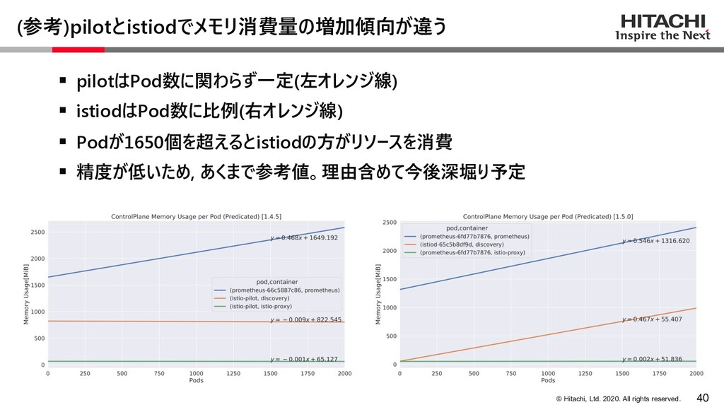 © Hitachi, Ltd. 2020. All rights reserved. (参考)...