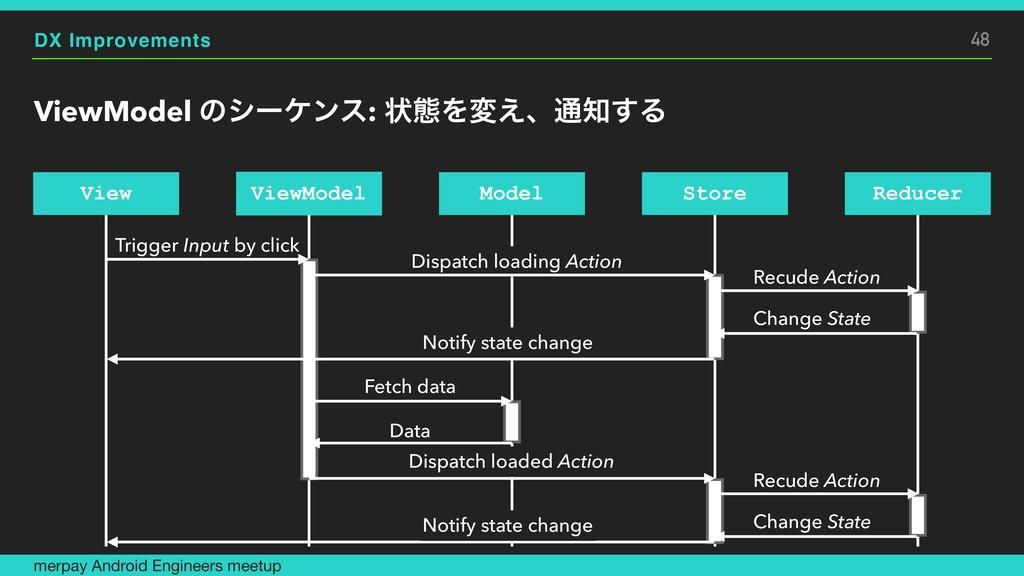 DX Improvements ViewModel ͷγʔέϯε: ঢ়ଶΛม͑ɺ௨͢Δ me...