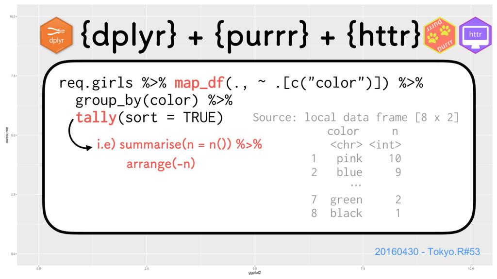"""req.girls %>% map_df(., ~ .[c(""""color"""")]) %>% gr..."""