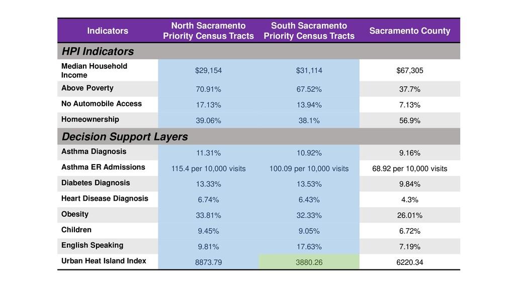 Indicators North Sacramento Priority Census Tra...