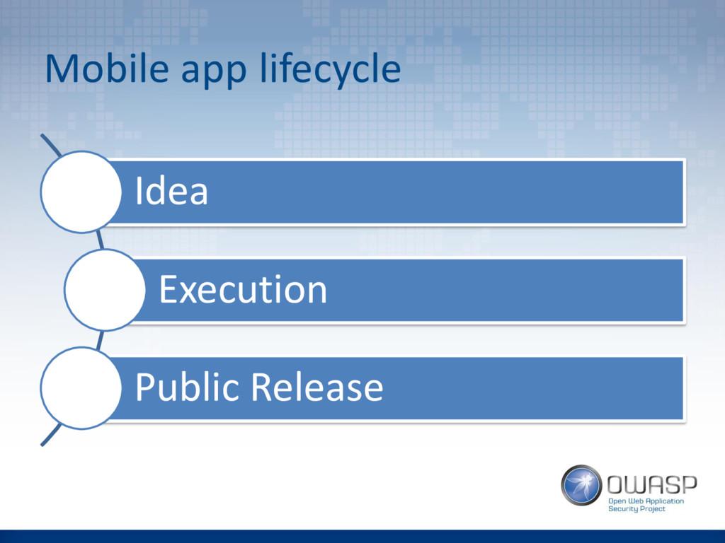 Mobile app lifecycle Idea Execution Public Rele...