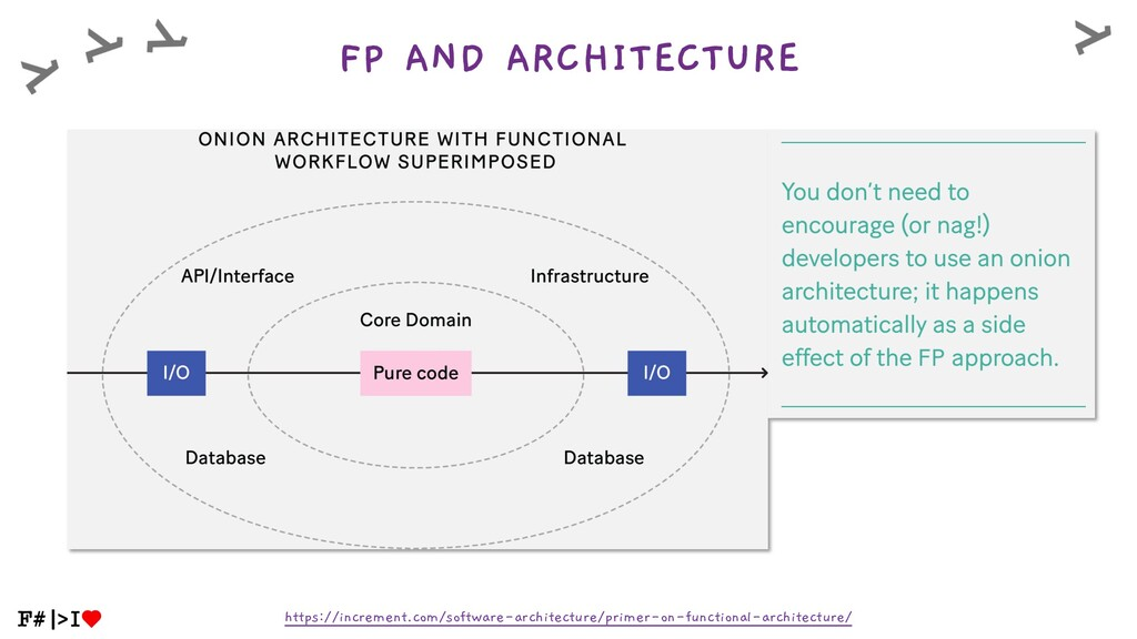 FP AND ARCHITECTURE https://increment.com/softw...
