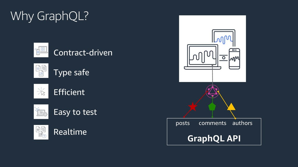 Why GraphQL? posts comments authors GraphQL API...