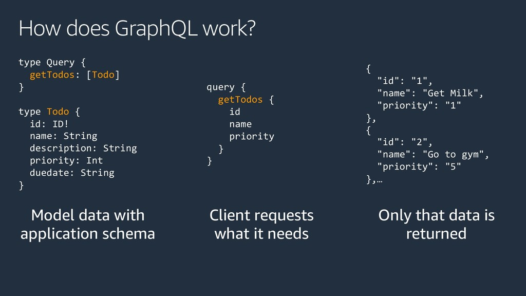 How does GraphQL work? type Query { getTodos: [...