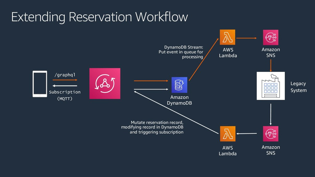Extending Reservation Workflow Legacy System /g...