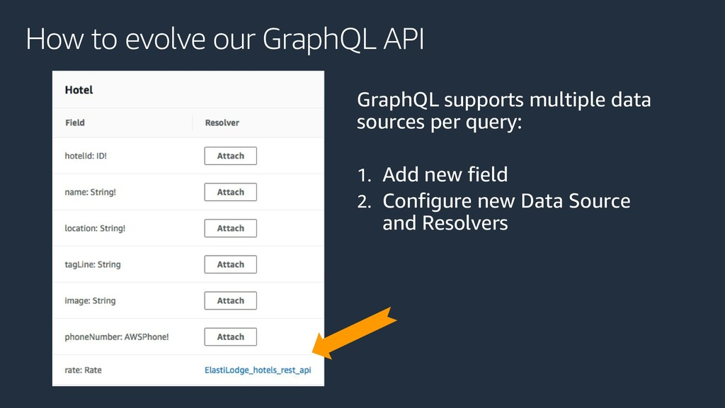 How to evolve our GraphQL API GraphQL supports ...