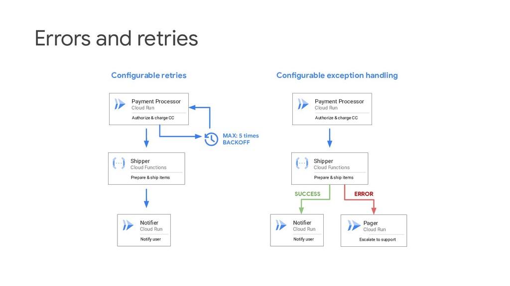 Errors and retries Payment Processor Cloud Run ...