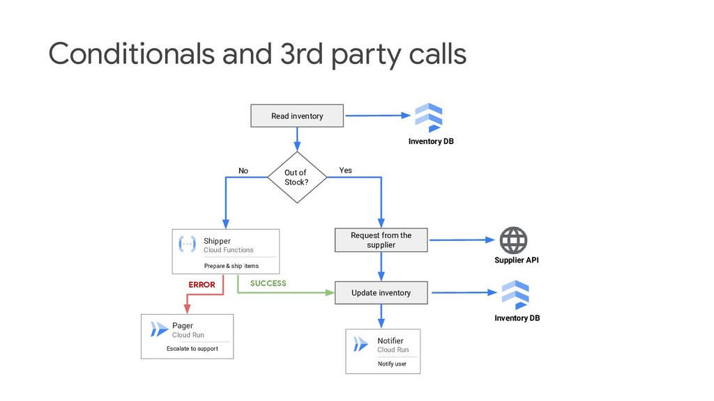 Conditionals and 3rd party calls Notifier Cloud ...