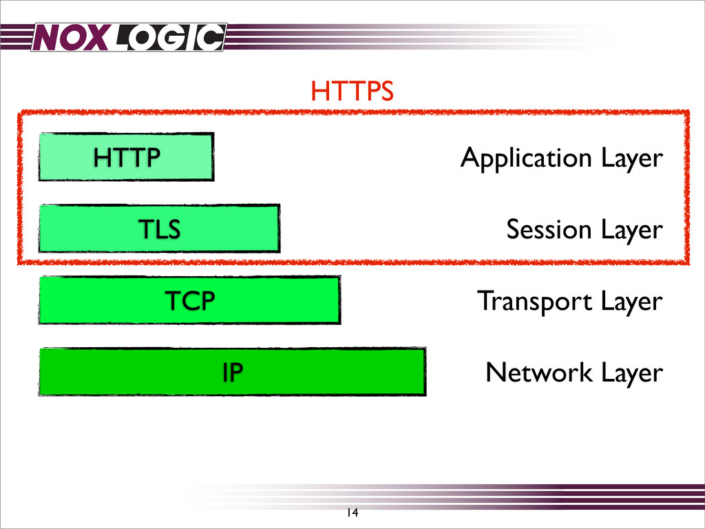 TCP IP 14 Network Layer Transport Layer HTTP Ap...