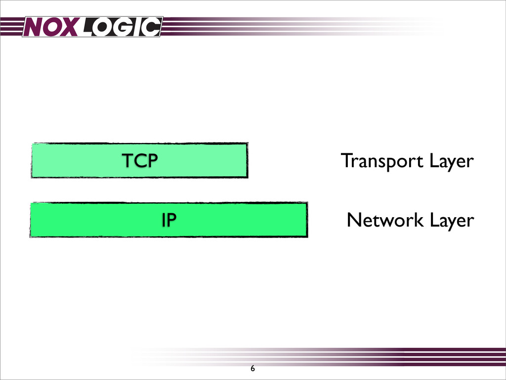 TCP IP 6 Network Layer Transport Layer