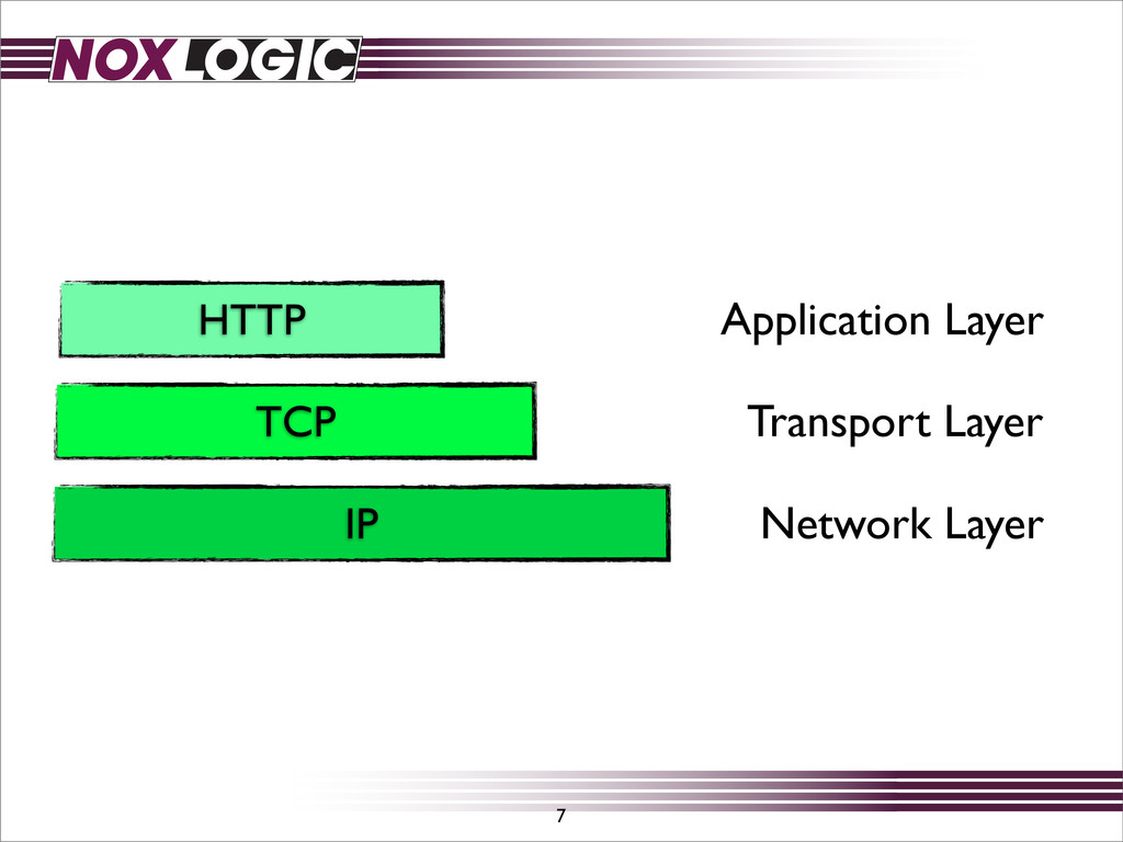 TCP IP 7 Network Layer Transport Layer HTTP App...