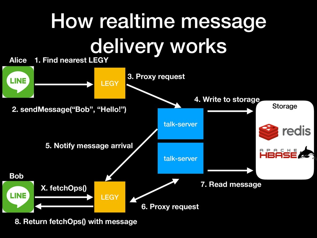 How realtime message delivery works LEGY LEGY t...