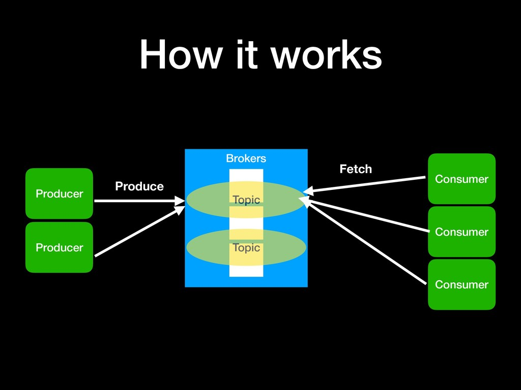 How it works Producer Brokers Consumer Topic To...
