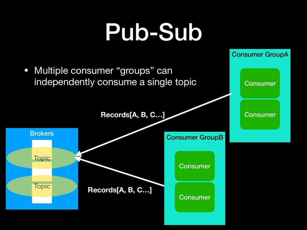 Consumer GroupA Pub-Sub Brokers Consumer Topic ...