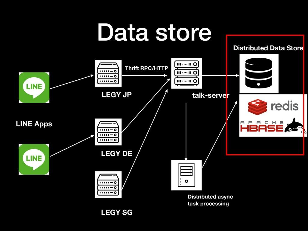 Data store LINE Apps LEGY JP LEGY DE LEGY SG Th...
