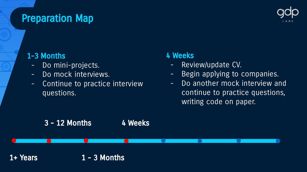 ● ● ● ● ● ● ● ● Preparation Map 3 - 12 Months ●...