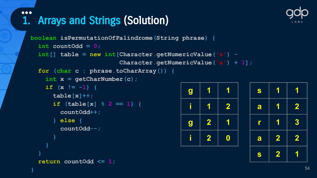 1. Arrays and Strings (Solution) ••• 54 boolean...