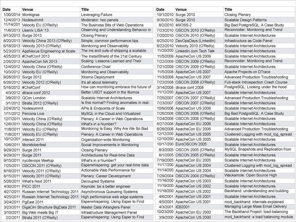 Date Venue Title 1/30/2014 Monkigras Leveraging...
