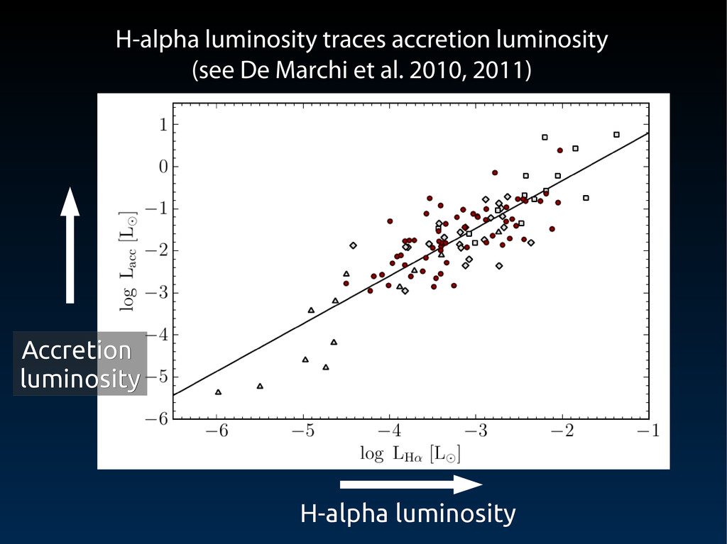 H-alpha luminosity H-alpha luminosity Accretion...