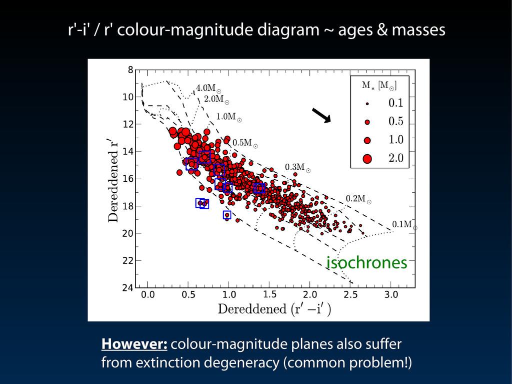r'-i' / r' colour-magnitude diagram ~ ages & ma...