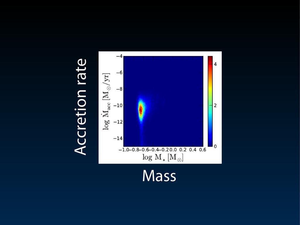 Mass Mass Accretion rate Accretion rate
