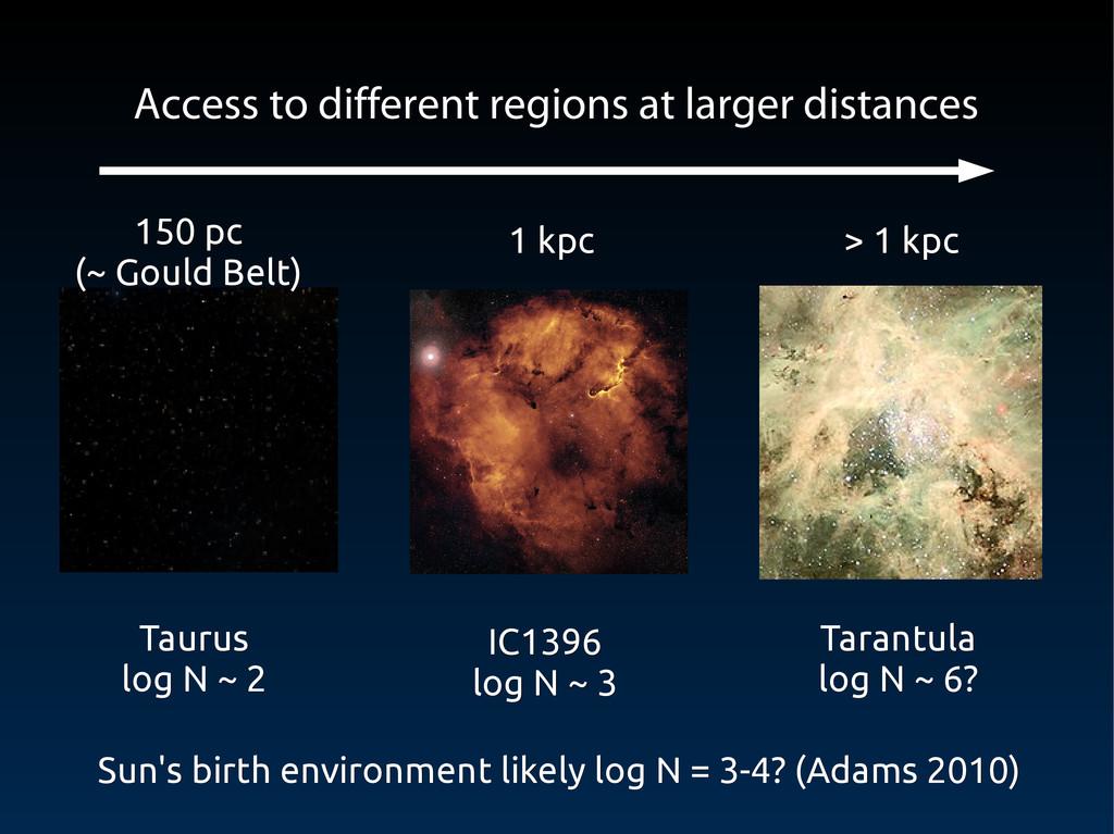 Taurus Taurus log N ~ 2 log N ~ 2 IC1396 IC1396...