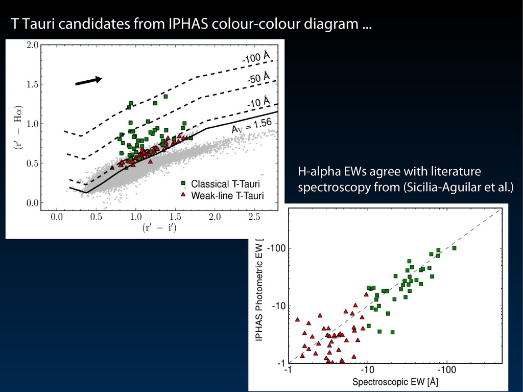 T Tauri candidates from IPHAS colour-colour dia...