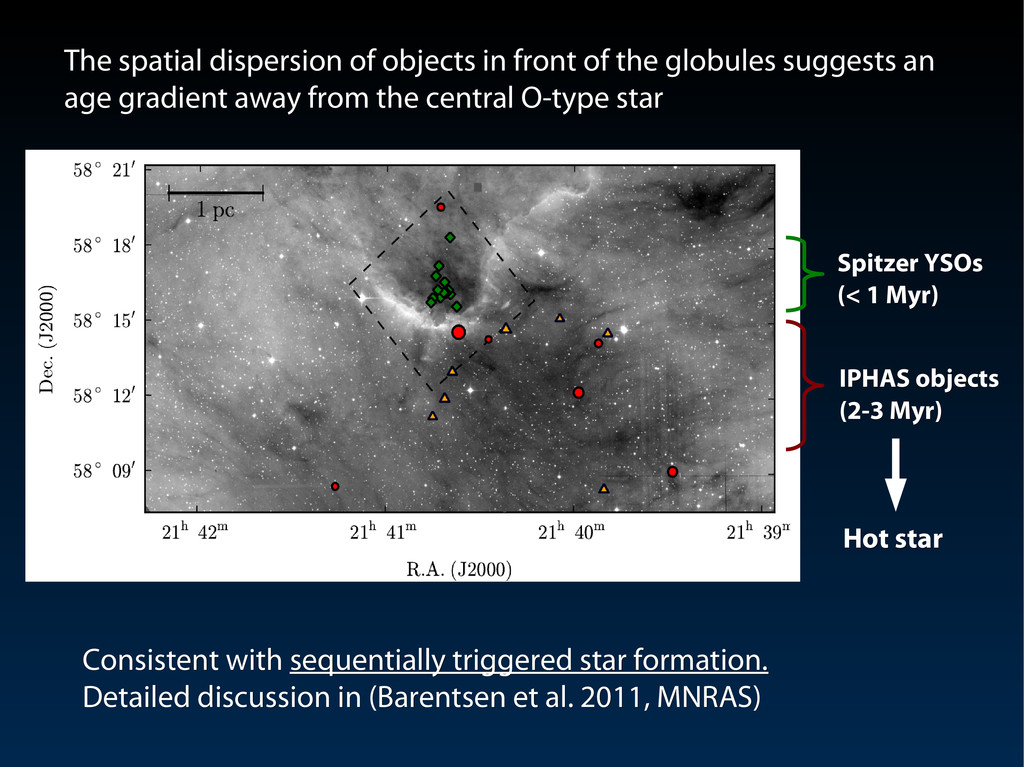 IPHAS objects IPHAS objects (2-3 Myr) (2-3 Myr)...