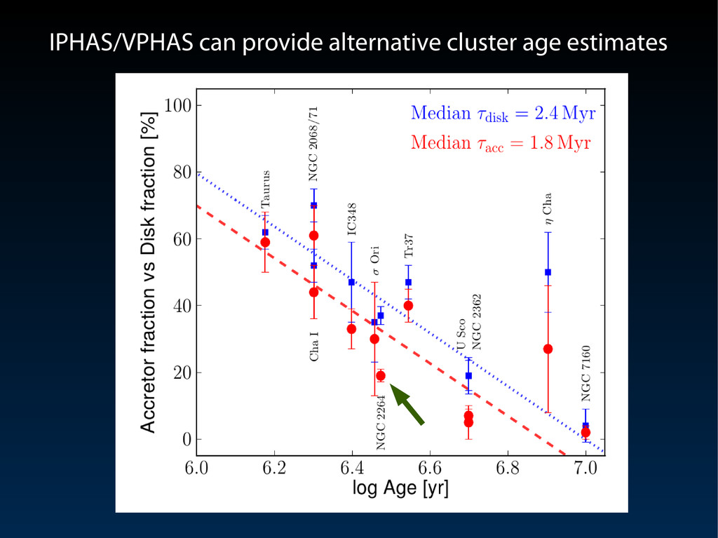 IPHAS/VPHAS can provide alternative cluster age...
