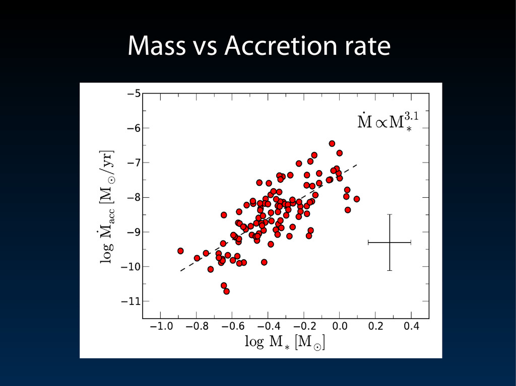 Mass vs Accretion rate Mass vs Accretion rate