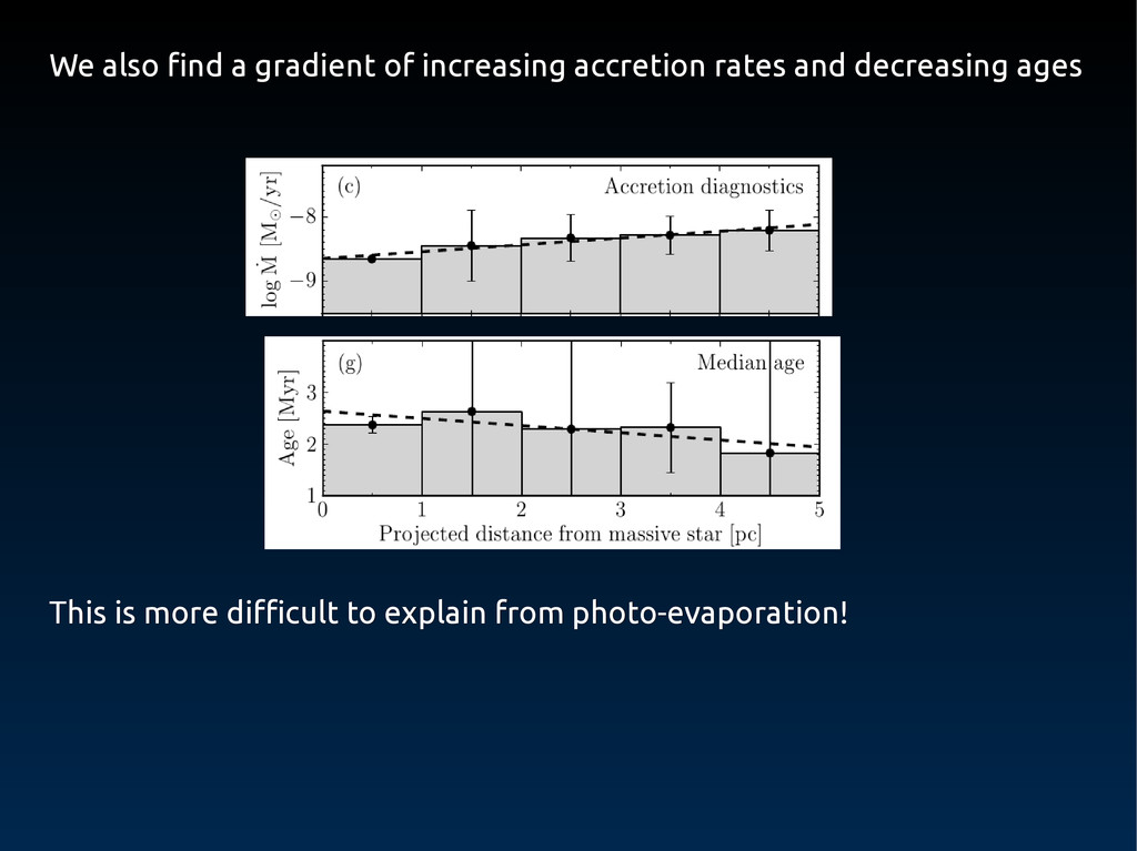 We also find a gradient of increasing accretion...