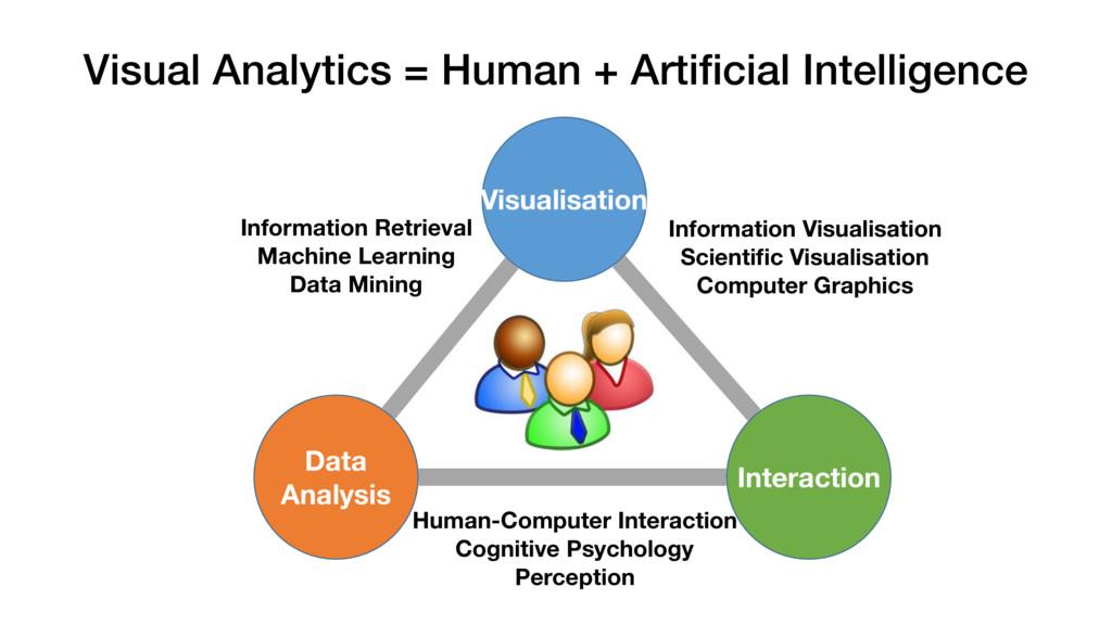 Visual Analytics = Human + Artificial Intelligen...