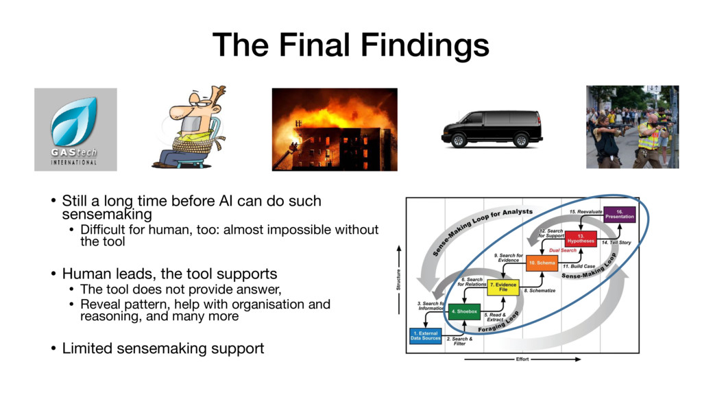 The Final Findings • Still a long time before A...