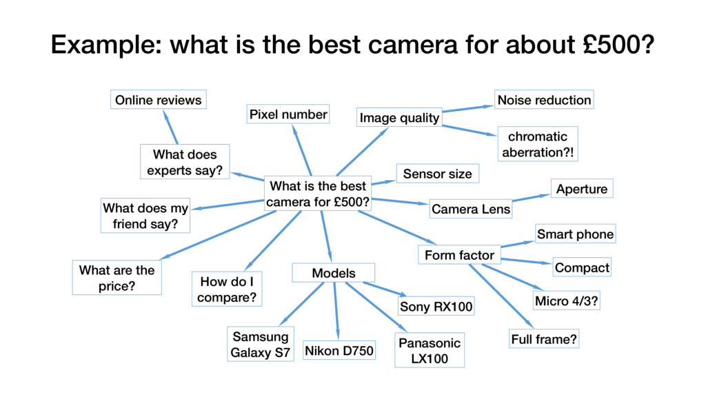 Example: what is the best camera for about £500...